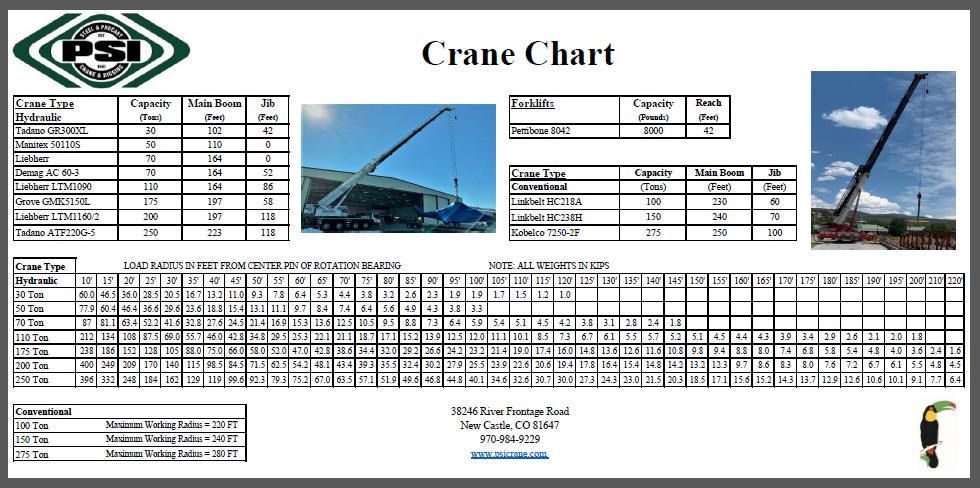 crane_chart_psicrane